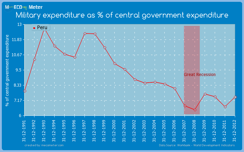 Military expenditure as % of central government expenditure of Peru