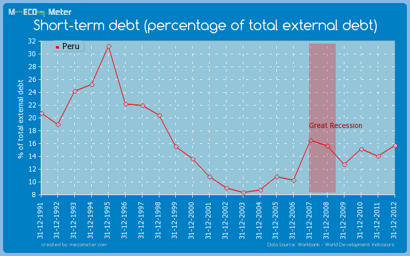 Short-term debt (percentage of total external debt) of Peru