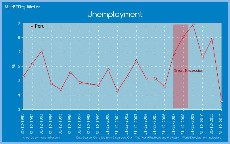 Unemployment of Peru