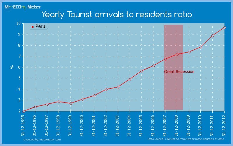 Yearly Tourist arrivals to residents ratio of Peru