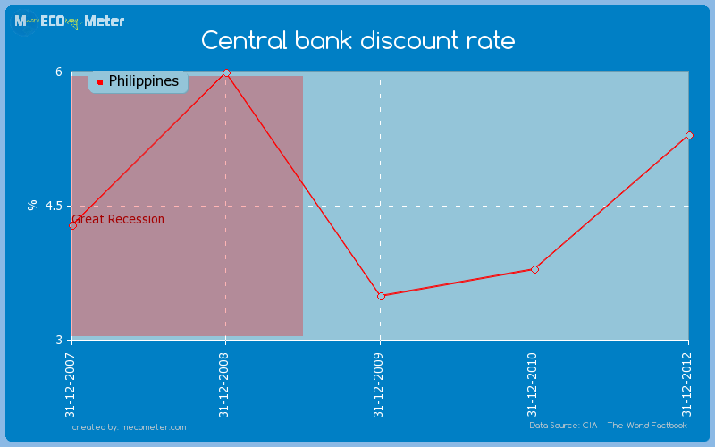 Central bank discount rate of Philippines