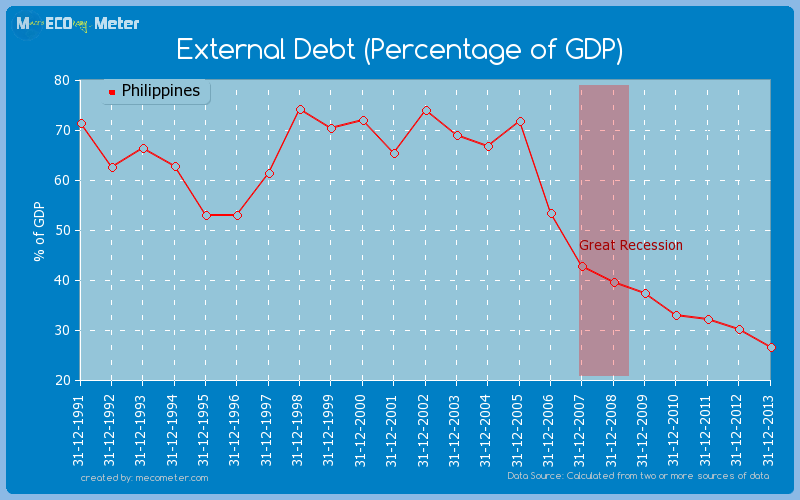 External Debt (Percentage of GDP) of Philippines