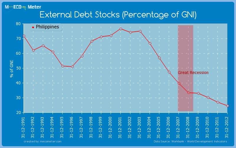 External Debt Stocks (Percentage of GNI) of Philippines