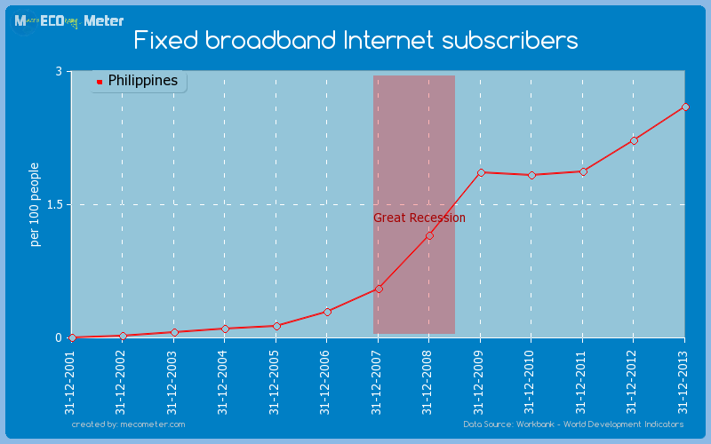 Fixed broadband Internet subscribers of Philippines