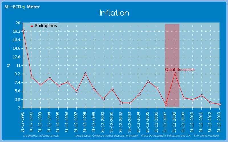 Inflation of Philippines