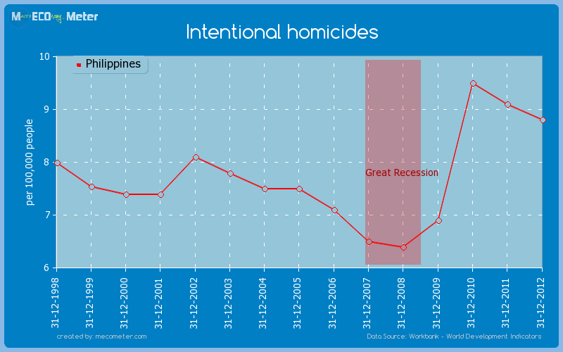 Intentional homicides of Philippines