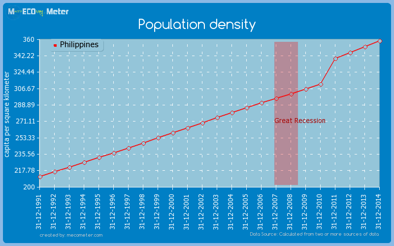Population density of Philippines