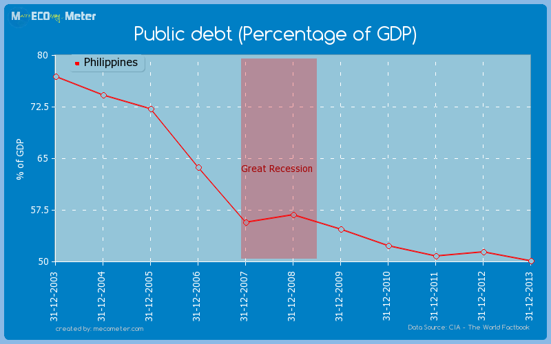 Public debt (Percentage of GDP) of Philippines
