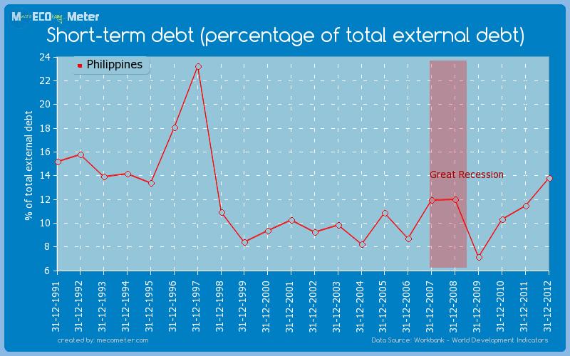 Short-term debt (percentage of total external debt) of Philippines