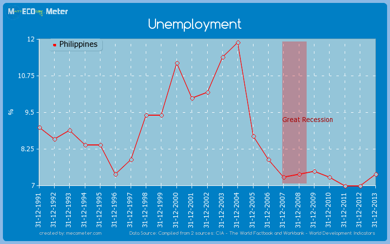 Unemployment of Philippines