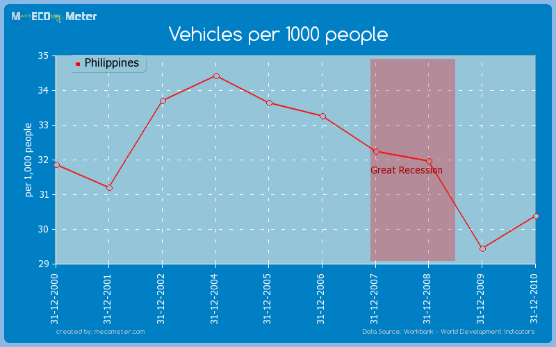 Vehicles per 1000 people of Philippines