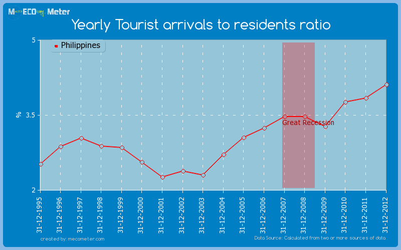 Yearly Tourist arrivals to residents ratio of Philippines