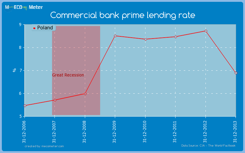 Commercial bank prime lending rate of Poland