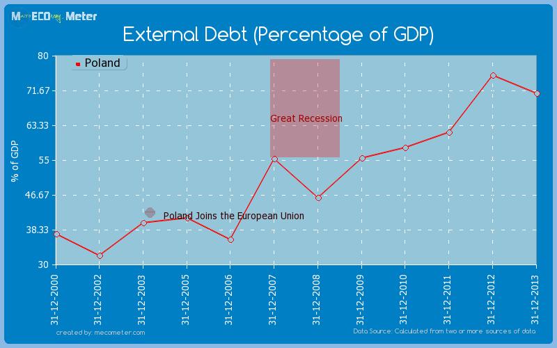 External Debt (Percentage of GDP) of Poland