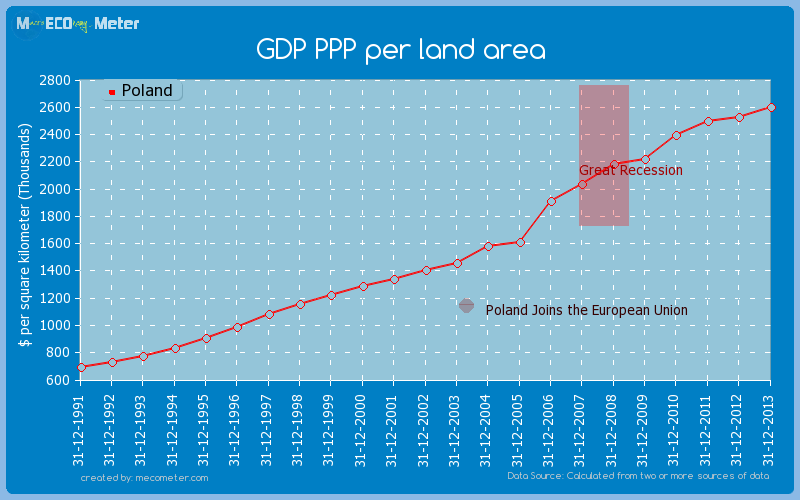 GDP PPP per land area of Poland