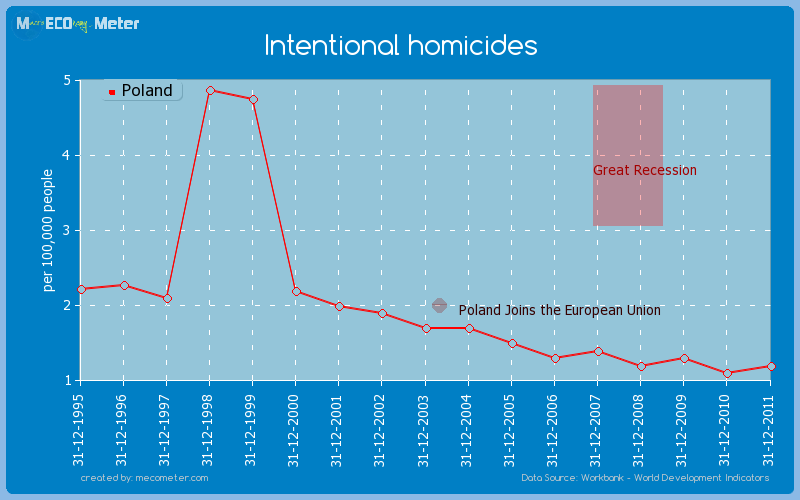 Intentional homicides of Poland