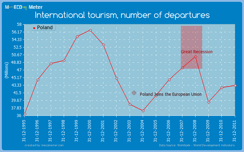 International tourism, number of departures of Poland