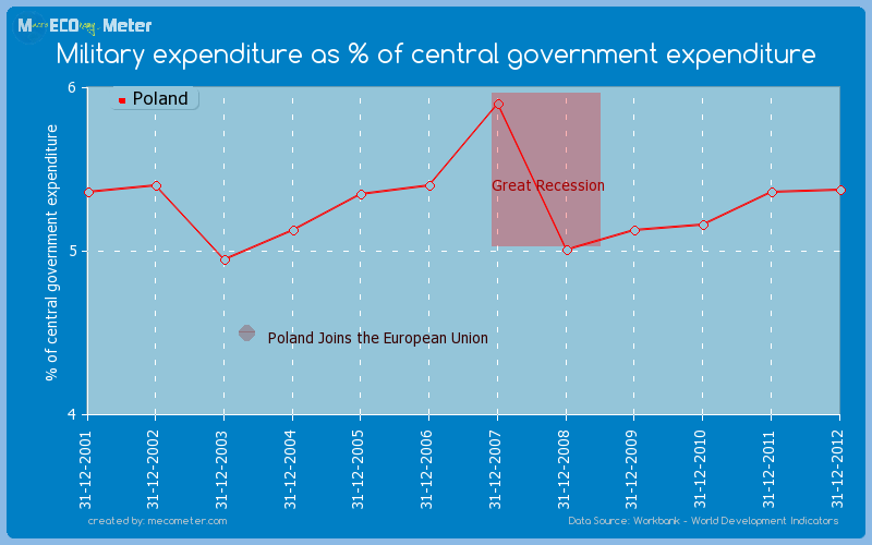 Military expenditure as % of central government expenditure of Poland