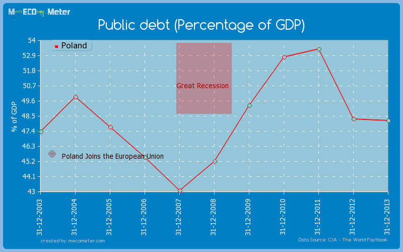 Public debt (Percentage of GDP) of Poland