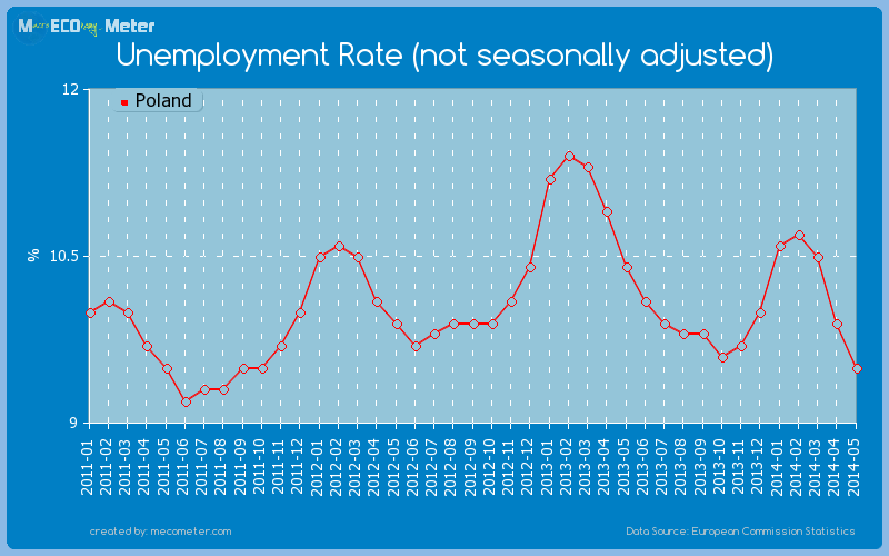 Unemployment Rate (not seasonally adjusted) of Poland