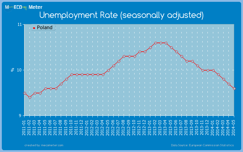 Unemployment Rate (seasonally adjusted) of Poland
