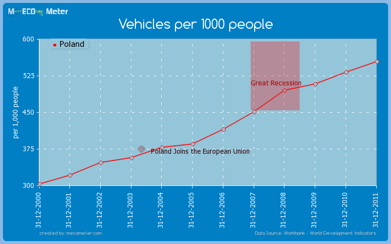 Vehicles per 1000 people of Poland