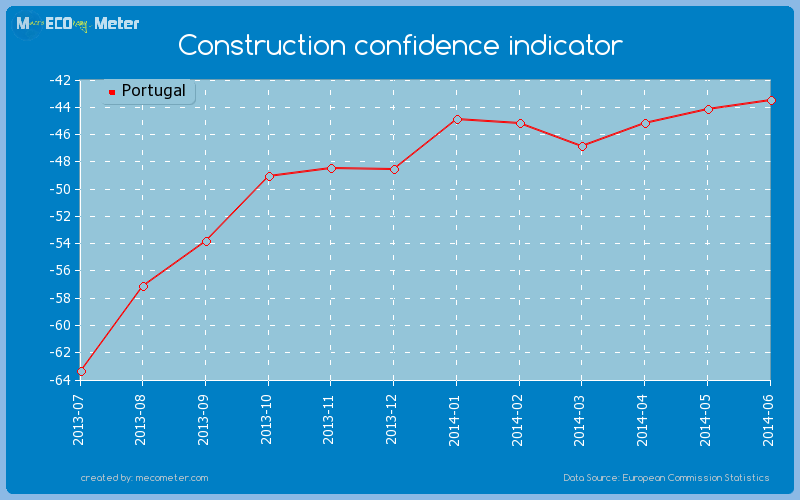 Construction confidence indicator of Portugal
