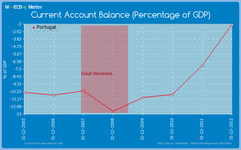 Current Account Balance (Percentage of GDP) of Portugal