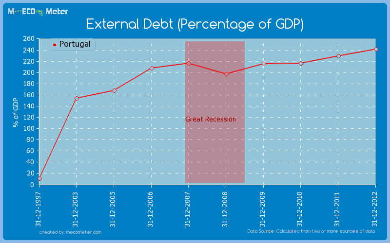 External Debt (Percentage of GDP) of Portugal