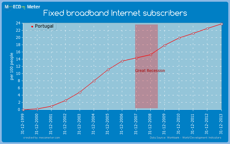 Fixed broadband Internet subscribers of Portugal