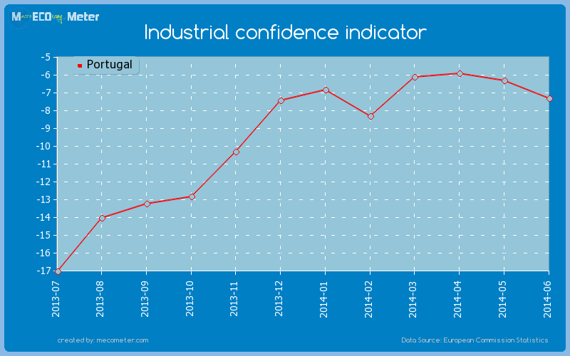 Industrial confidence indicator of Portugal