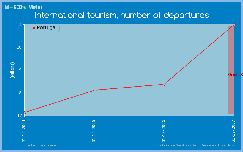 International tourism, number of departures of Portugal