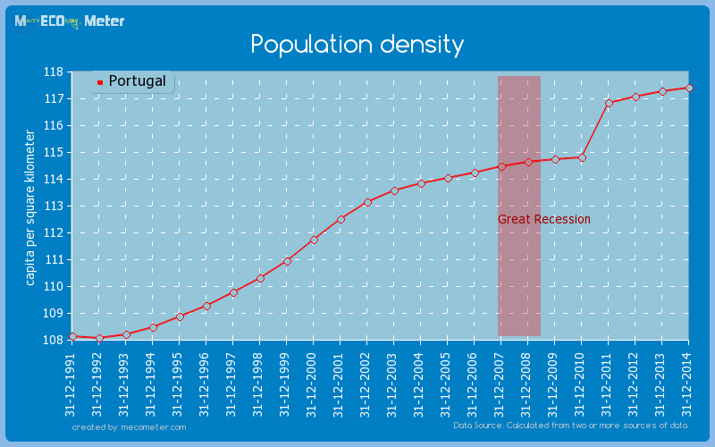 Population density of Portugal