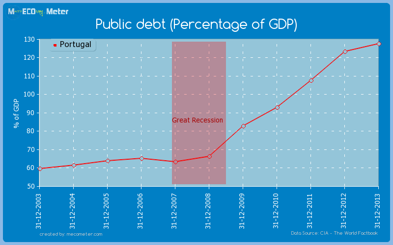 Public debt (Percentage of GDP) of Portugal