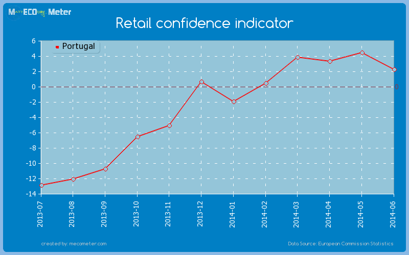 Retail confidence indicator of Portugal