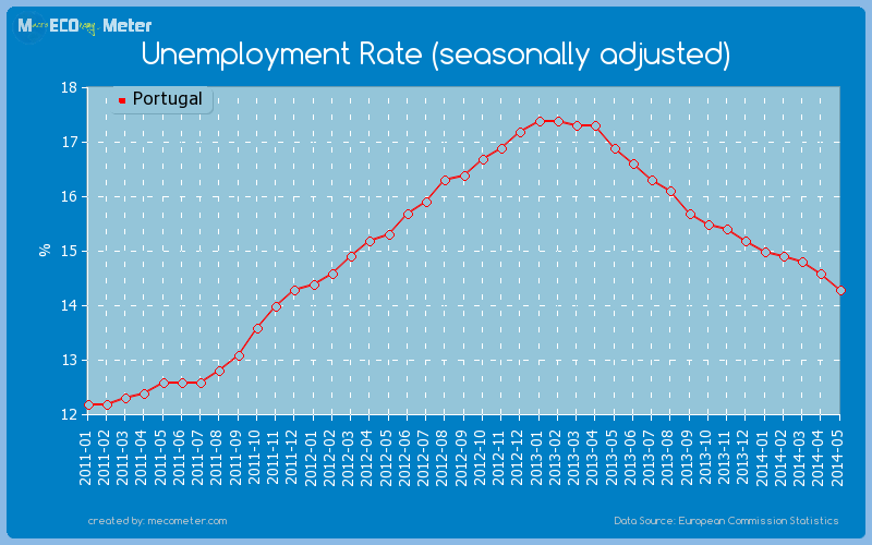Unemployment Rate (seasonally adjusted) of Portugal