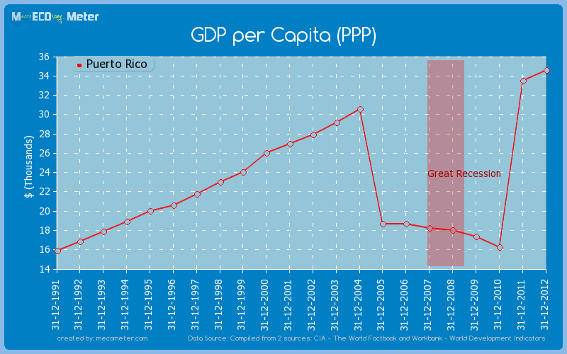 GDP per Capita (PPP) of Puerto Rico