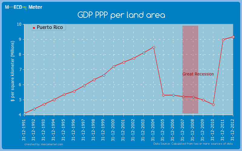 GDP PPP per land area of Puerto Rico