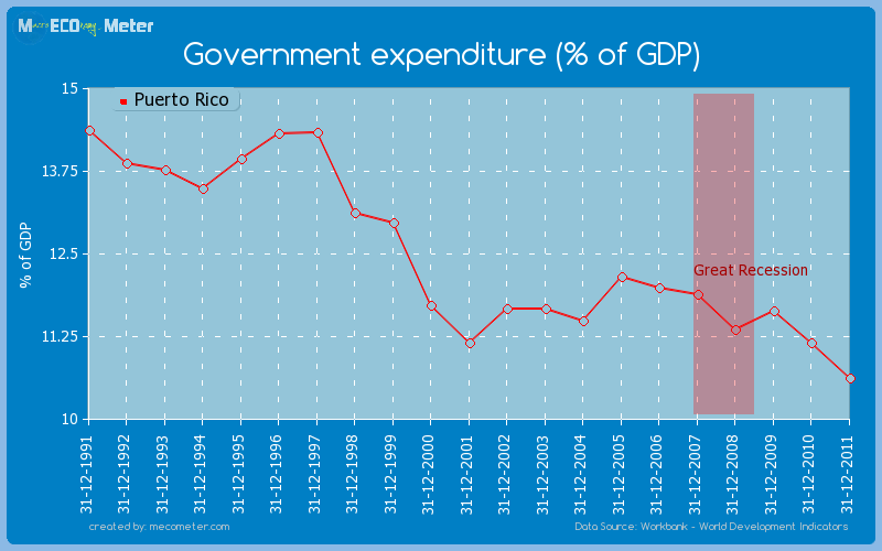 Government expenditure (% of GDP) of Puerto Rico