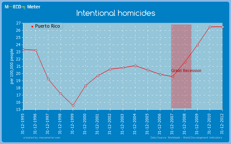 Intentional homicides of Puerto Rico
