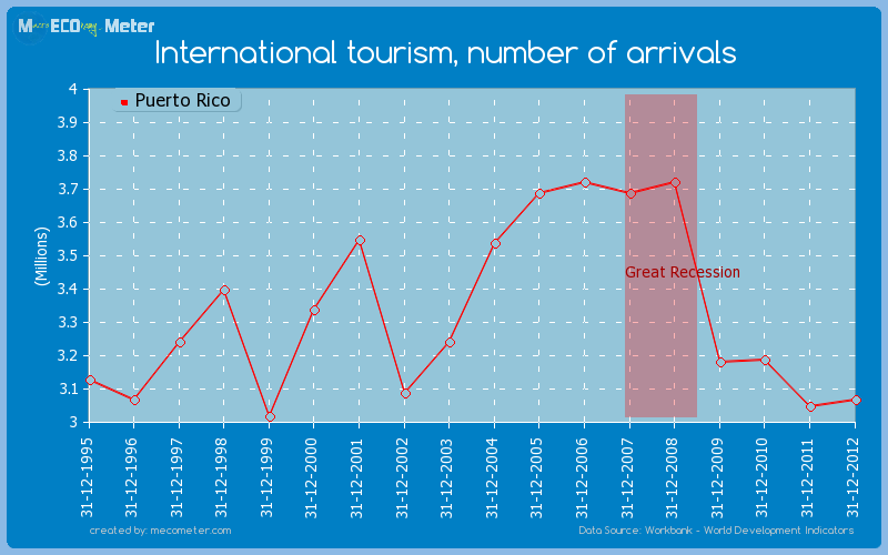 International tourism, number of arrivals of Puerto Rico
