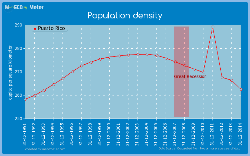 Population density of Puerto Rico