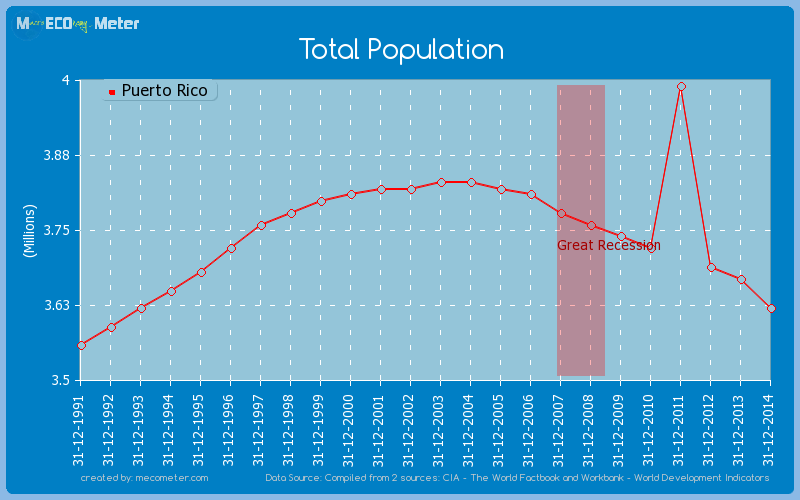 Total Population of Puerto Rico
