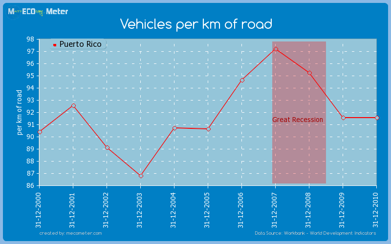 Vehicles per km of road of Puerto Rico