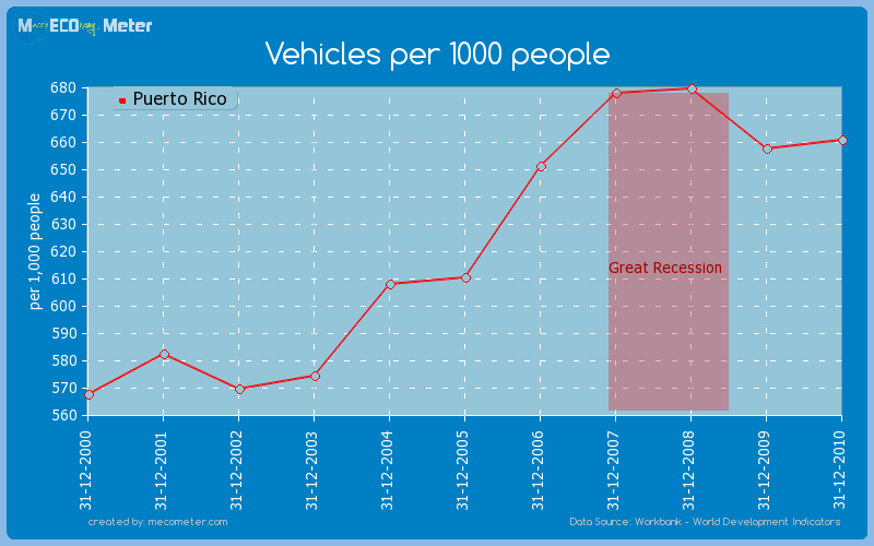 Vehicles per 1000 people of Puerto Rico