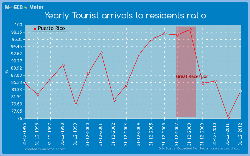 Yearly Tourist arrivals to residents ratio of Puerto Rico