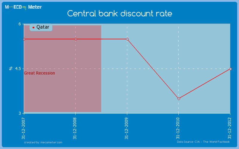 Central bank discount rate of Qatar