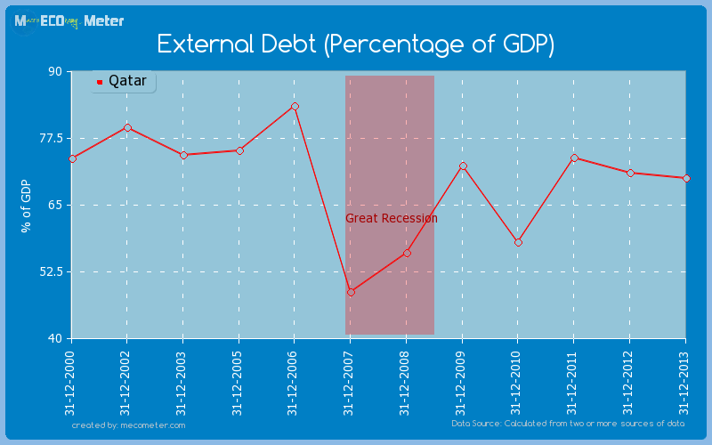 External Debt (Percentage of GDP) of Qatar