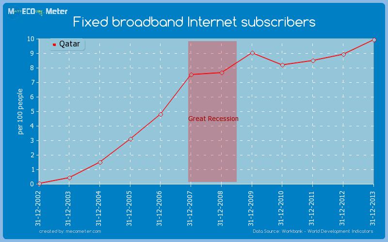 Fixed broadband Internet subscribers of Qatar