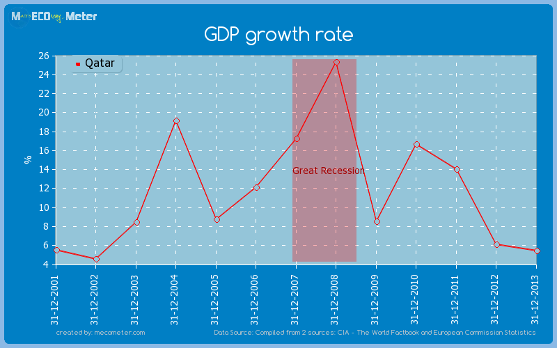 GDP growth rate of Qatar